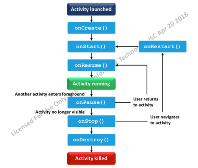 activitylifecycle