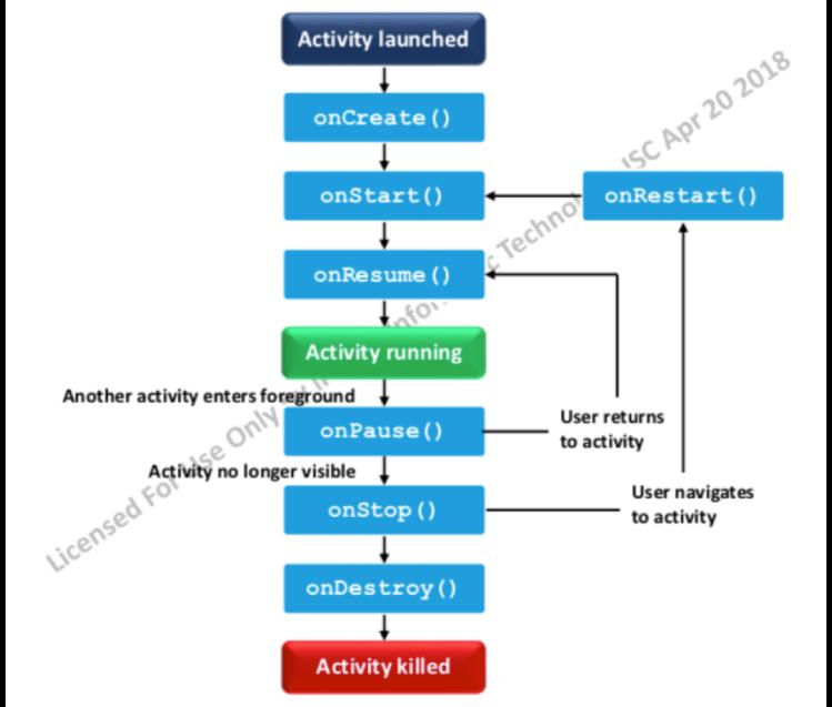 activitylifecycle