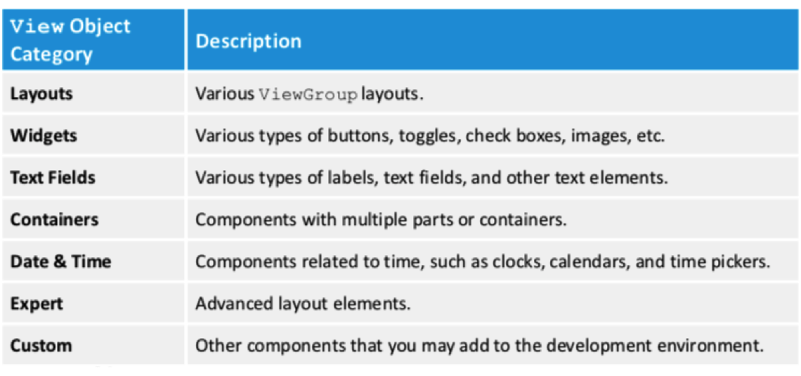 androidviewobjects